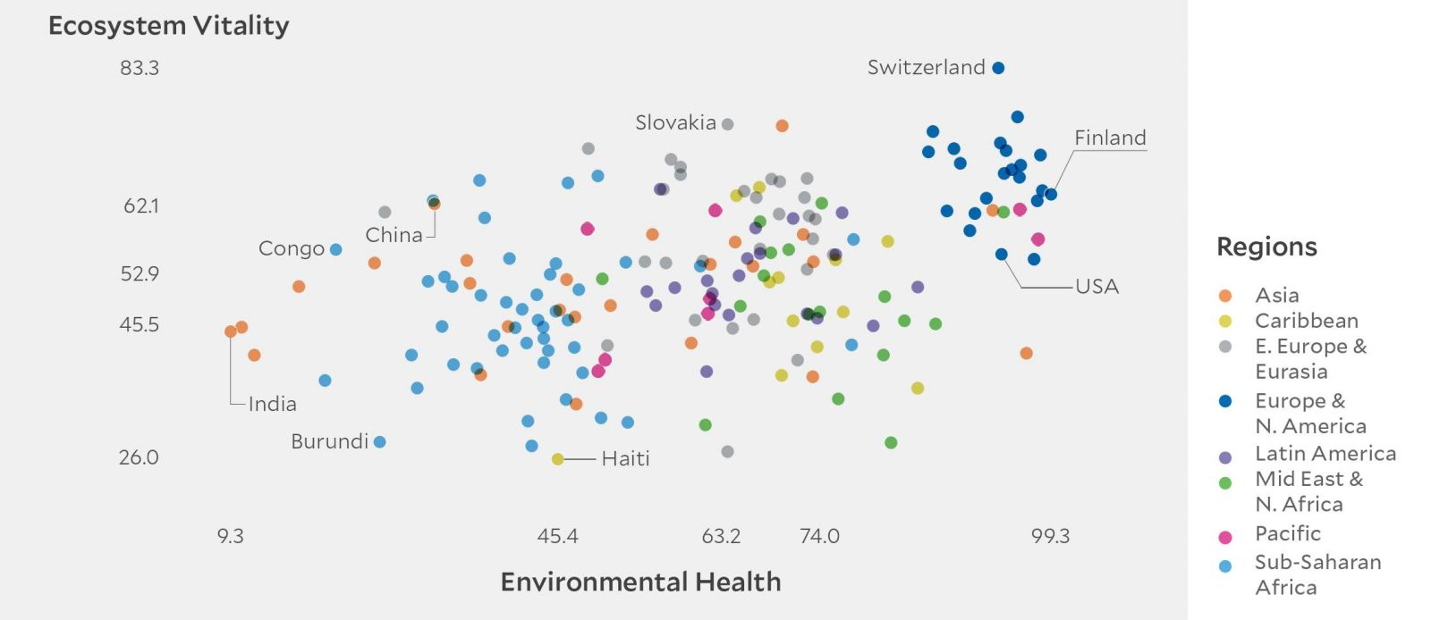 The relationship between sub-scores on the two policy objectives for all  180 countries in the 2018 EPI illustrate that Environmental Health and  Ecosystem ... 3f7ba15e12